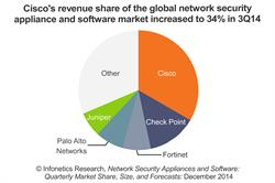 Infonetics Research Top 5 Network Security Vendors