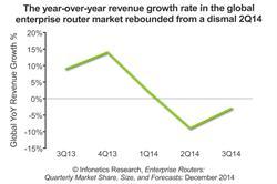 Infonetics Research Enterprise Routers Market chart