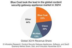 Infonetics Research Top Content Security Vendors