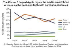Infonetics Research Top Smartphone Vendors Market Share chart