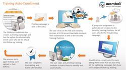 Wombat Security's Phishing Training Auto-Enrollment