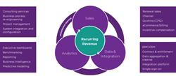 ServiceSource Recurring Revenue Alliance