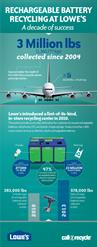 Lowe's 2014 Recycling Bin Success Infographic