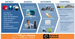 Syn-Apps' Cloud Services Global Caché Notifier