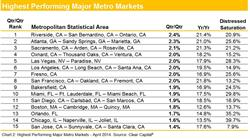 Highest Performing Major Metro Markets