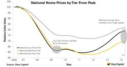 national home prices by tier from peak, mid-tier, low-tier, top-tier