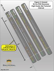 Figure 3: GR-14-25 - Metal Values, Net Textured Interval