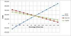 GoldQuest PEA Sensitivities Graph