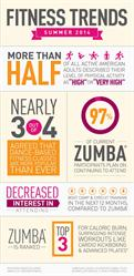 Zumba, Fitness Trends, Summer Fitness Trends, Dance Fitness, Dance Workout, Zumba Fitness, Fitness