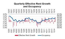 Quarterly Effective Rent Growth and Occupancy