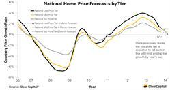 Low price tier, mid price tier, top price tier