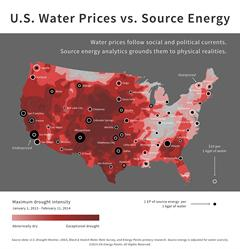 Energy Points - US Water Prices vs Source Energy