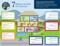 Wyndham Vacation Rentals, vacation rentals, National Vacation Rental Month, space, value, savings