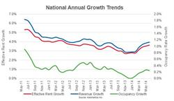 National Annual Growth Trends