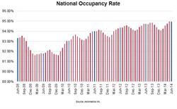National Occupancy Rate