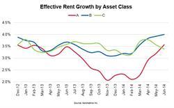 Effective Rent Growth by Asset Class