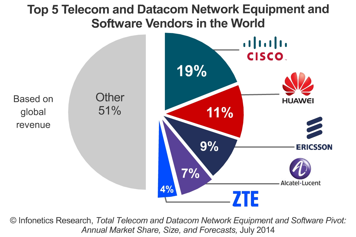 Infonetics Us 1 Trillion To Be Spent On Telecom And