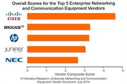 Top Enterprise Networking Equipment Vendors