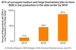 Percent of businesses that plan to have SDN live in the data center