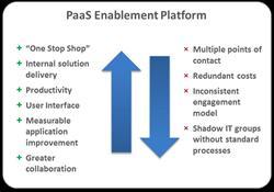 PaaS Enablement Platform