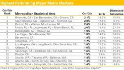 Riverside, San Francisco, Detroit, Miami, Las Vegas, Los Angeles, Seattle, Home Price Trends