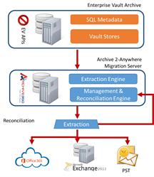 Archive 2-Anywhere Enterprise Vault Edition - How it Works