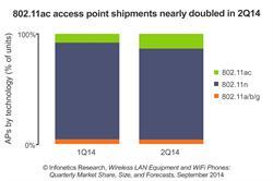 Infonetics WLAN access point forecast chart September 2014