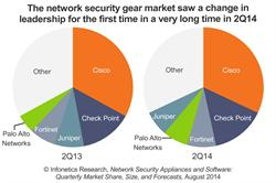 Top Network Security Vendors - Infonetics Research chart September 2014