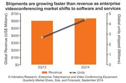 Infonetics Research videoconferencing equipment forecast chart 2014