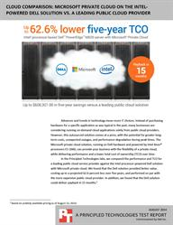 Click to learn how a Dell and Microsoft private cloud could save you money.