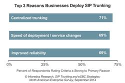Infonetics Research SIP Trunking chart September 2014