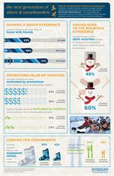 Wyndham Vacation Rentals; vacation rentals; ski; snowboard; travel; winter; vacations