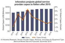 Infonetics Research carrier capex projections - fundamental telecom market trends - chart