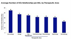 Average number of KOL relationships per MSL, by therapeutic area