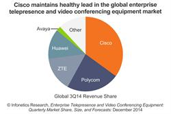 Infonetics - Top Vendors - Enterprise Telepresence and Video Conferencing Equipment - chart
