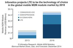 Infonetics Research mobile M2M module forecast by technology - chart