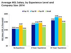 Average MSL Salary by Experience Level and Company Size:  2014