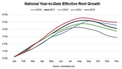 Axiometrics - National Year-to-Date Effective Rent Growth