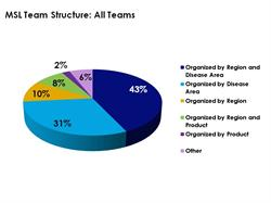 74% of MSL Teams are Structured by Disease Area