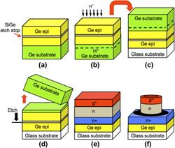 solar cell, crystal growth, Elsevier