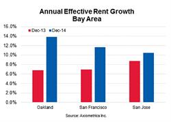 Annual Effective Rent Growth Bay Area