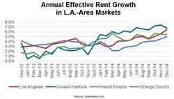 Annual Effective Rent Growth in L.A.-Area Markets