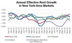 Annual Effective Rent Growth in New York-Area Markets