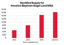Identified Supply for Houston-Baytown-Sugar Land MSA