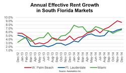 Annual Effective Rent Growth in South Florida Markets