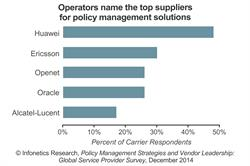 Infonetics Research / IHS Policy Management Top Vendors report