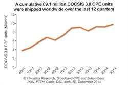 DOCSIS 3.0 sales chart Infonetics Research