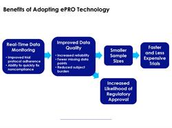 Benefits of adopting ePRO strategy