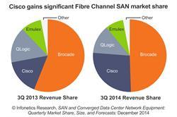 Infonetics Research Fibre Channel Storage Area Network (SAN) vendor revenue share chart