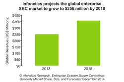 Infonetics Research enterprise SBC forecast chart